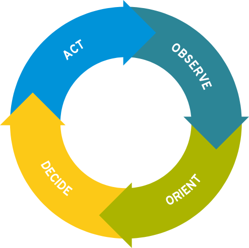 the ooda loop By using this ooda loop you are able to continuously adapt to changing circumstances and use this to draw on your strengths learn how to use the ooda loop (observe, orient, decide and act.