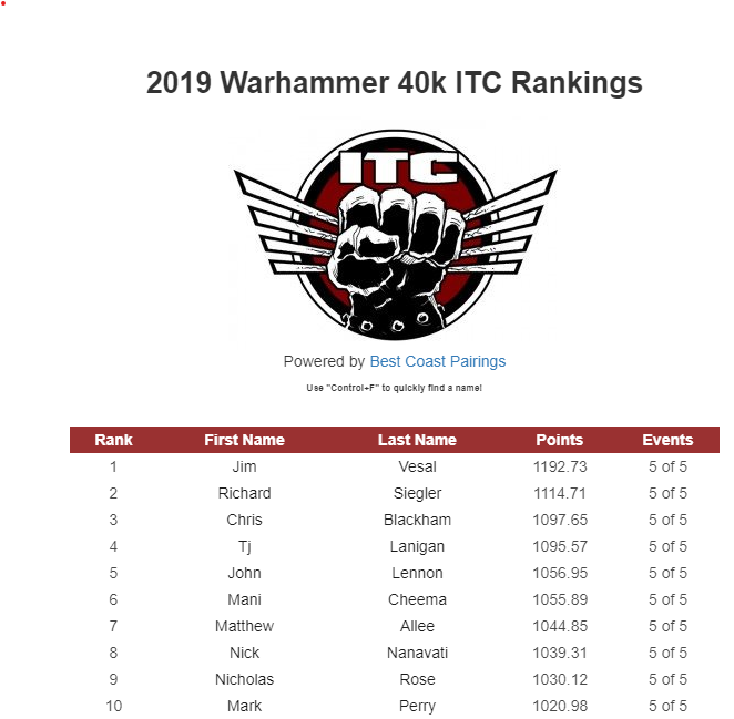 This Week in the ITC 9-12-2019: Current top 10 and Thoughts